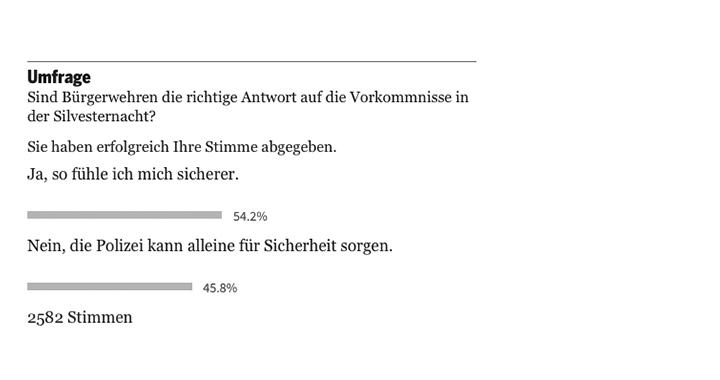 Online-Umfrage vom 12. Januar 2016 auf tagesanzeiger.ch, Screenshot: 21. Januar 2016 um 17:35 Uhr (Bilder: co)